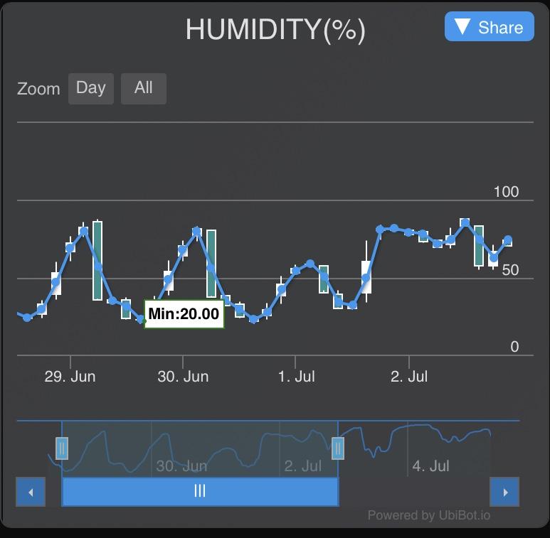 Humidity of Yellowknife Tomato Greenhouse