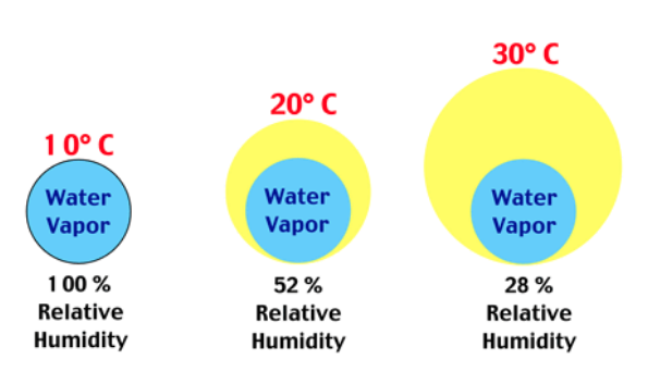 Water Vapor and Relative Humidity in reference to tomato temperatures.
